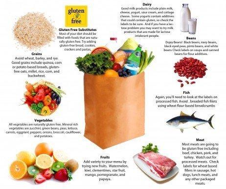 Lista de compras para uma boa dieta